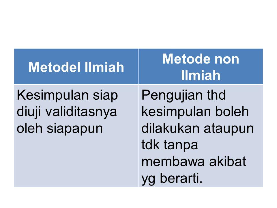 Metodel Ilmiah Metode non Ilmiah. Kesimpulan siap diuji validitasnya oleh siapapun.