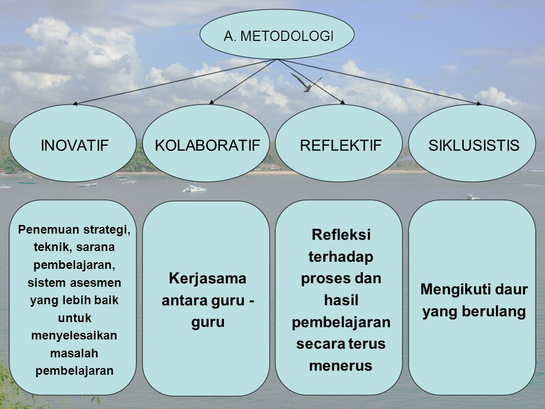 Kerjasama antara guru - guru