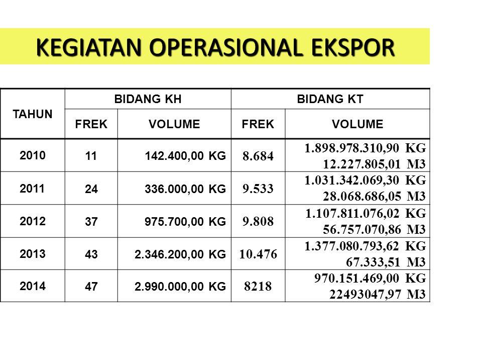 KEGIATAN OPERASIONAL EKSPOR