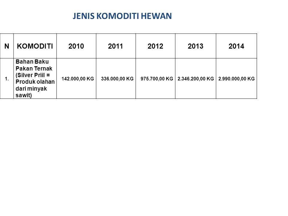 JENIS KOMODITI HEWAN N KOMODITI 2010 2011 2012 2013 2014