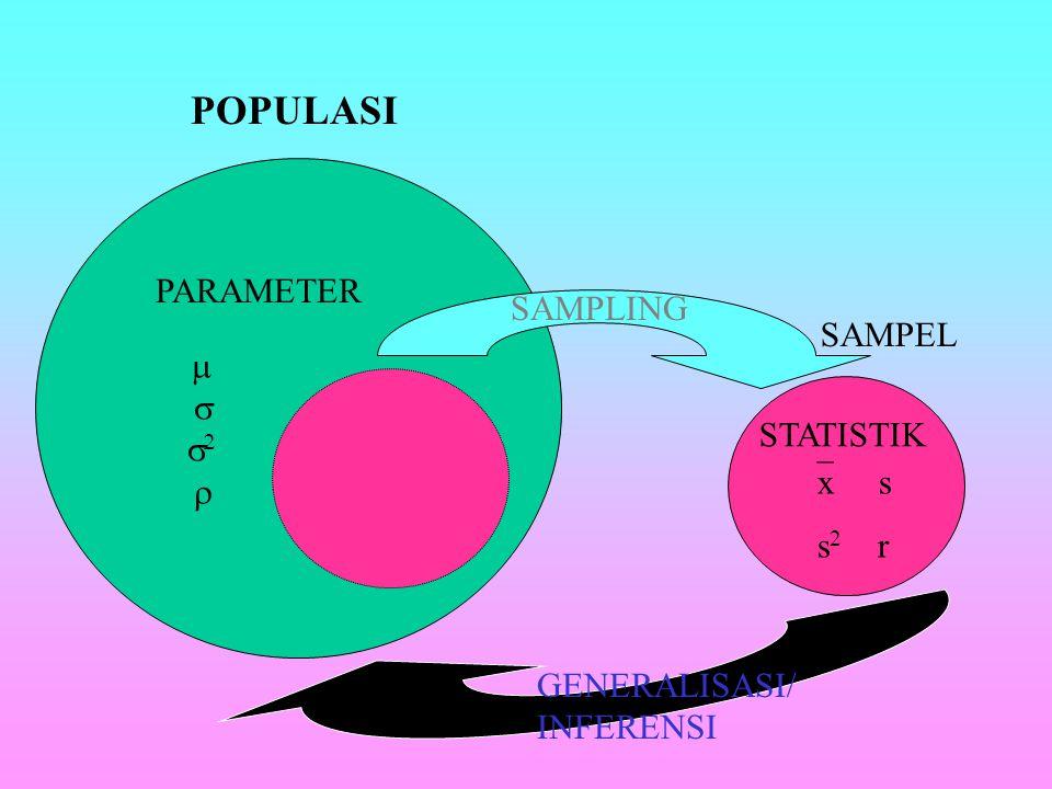 POPULASI PARAMETER SAMPLING SAMPEL   2 STATISTIK x s s2 r