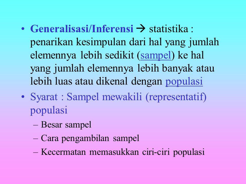 Syarat : Sampel mewakili (representatif) populasi