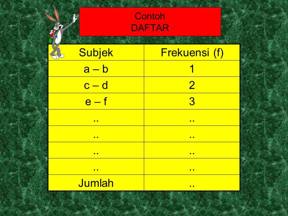 Contoh DAFTAR Subjek Frekuensi (f) a – b 1 c – d 2 e – f 3 .. Jumlah