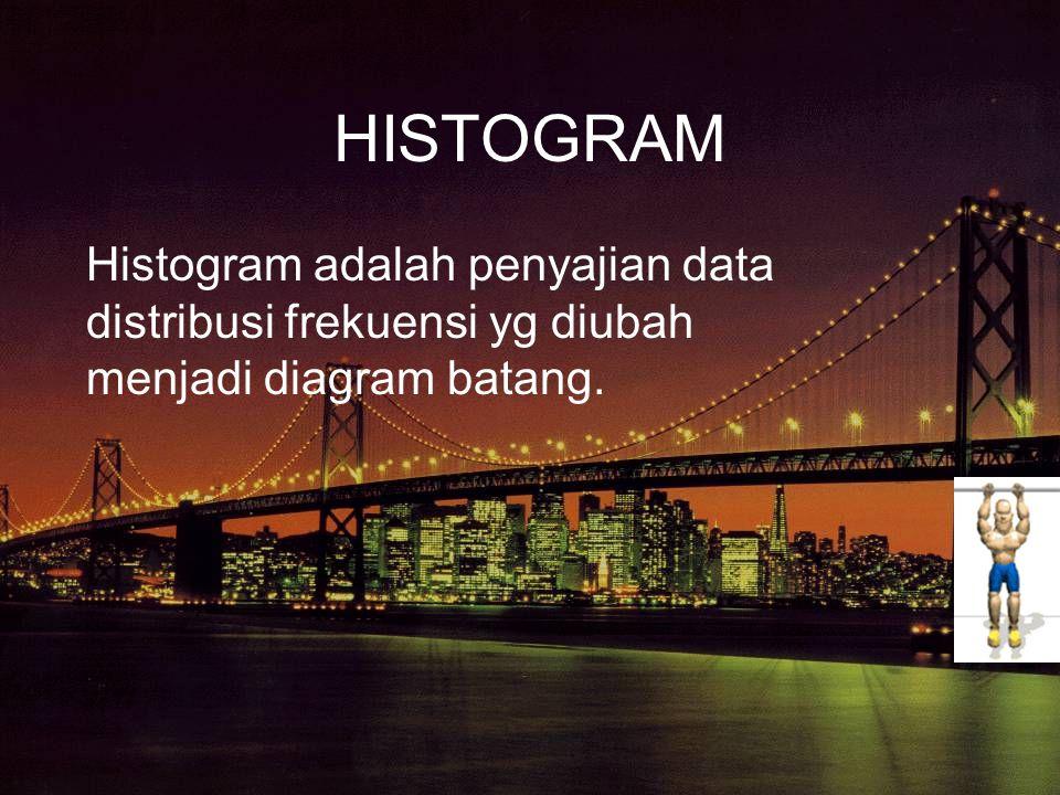 HISTOGRAM Histogram adalah penyajian data distribusi frekuensi yg diubah menjadi diagram batang.
