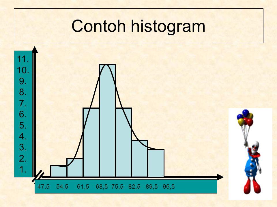 Contoh histogram 11. 10. 9. 8. 7. 6. 5. 4. 3.