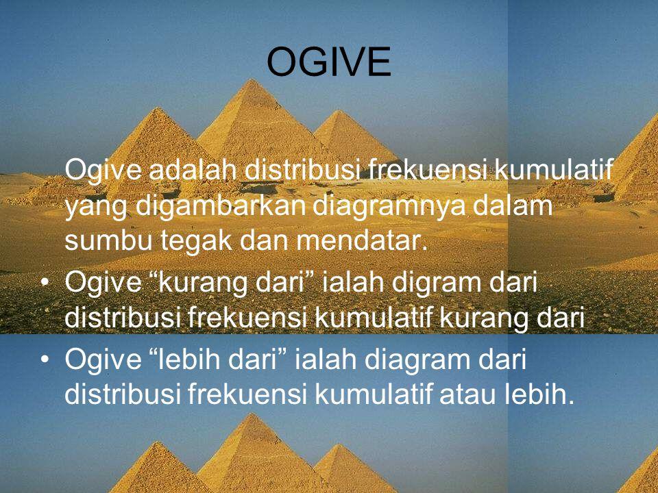 OGIVE Ogive adalah distribusi frekuensi kumulatif yang digambarkan diagramnya dalam sumbu tegak dan mendatar.