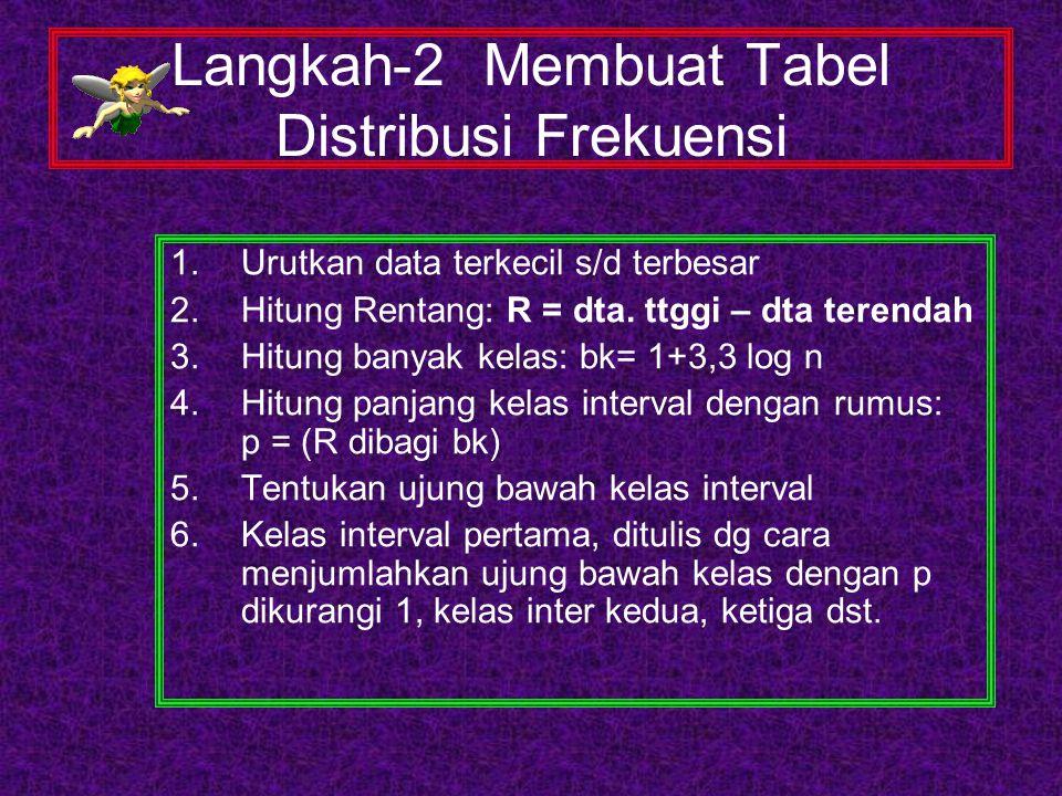 Langkah-2 Membuat Tabel Distribusi Frekuensi