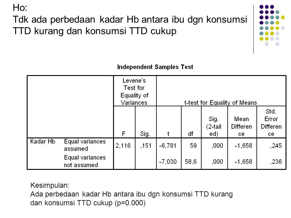 Ho: Tdk ada perbedaan kadar Hb antara ibu dgn konsumsi TTD kurang dan konsumsi TTD cukup. Kesimpulan: