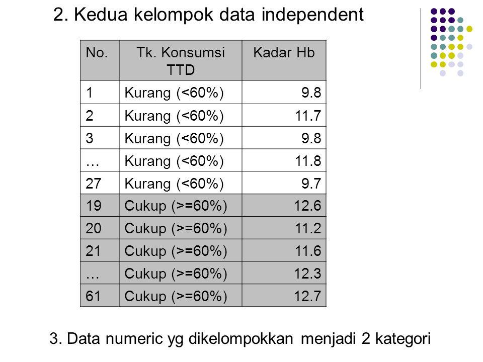 2. Kedua kelompok data independent