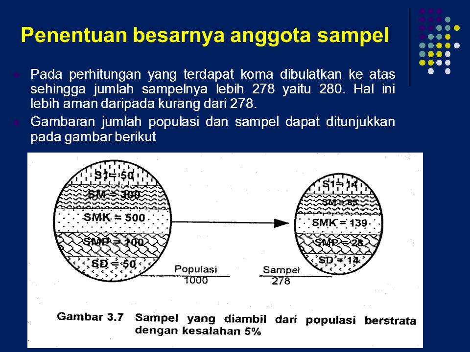 Penentuan besarnya anggota sampel
