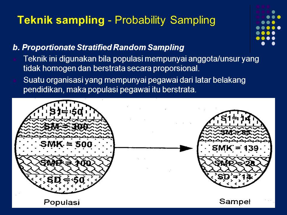 Teknik sampling - Probability Sampling