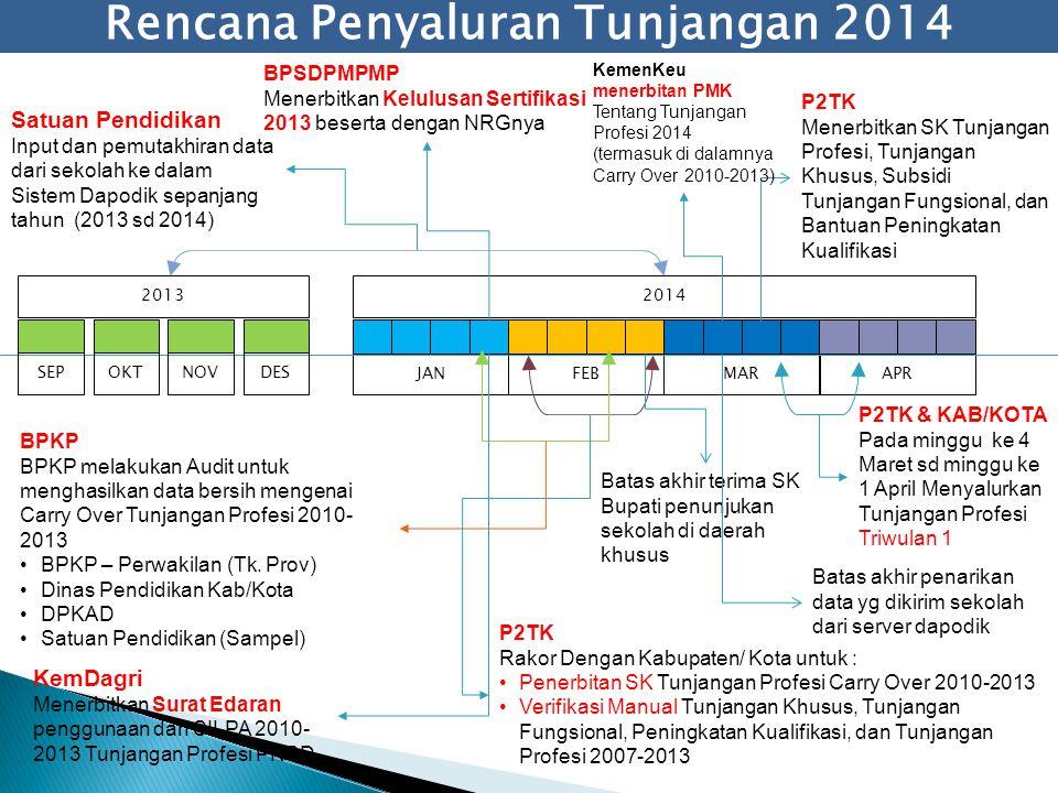 Rencana Penyaluran Tunjangan 2014