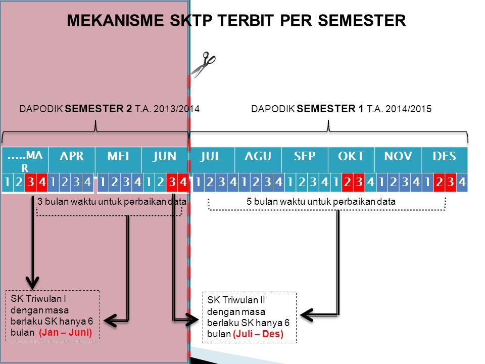 MEKANISME SKTP TERBIT PER SEMESTER