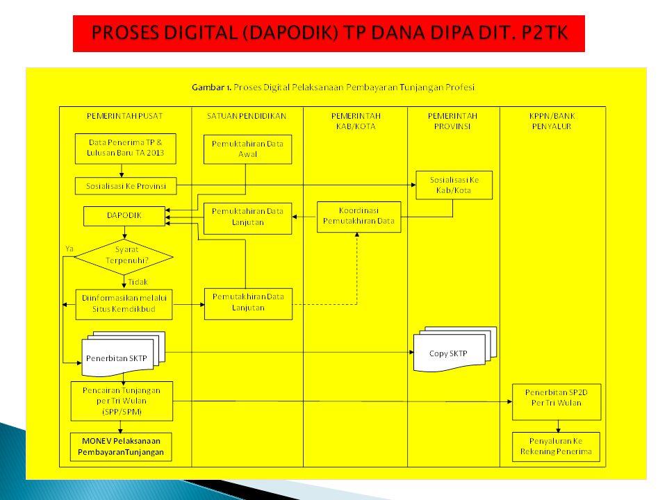 PROSES DIGITAL (DAPODIK) TP DANA DIPA DIT. P2TK