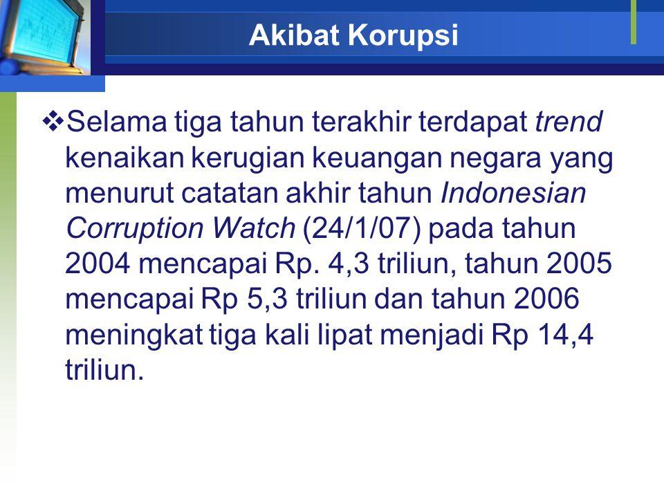 Akibat Korupsi