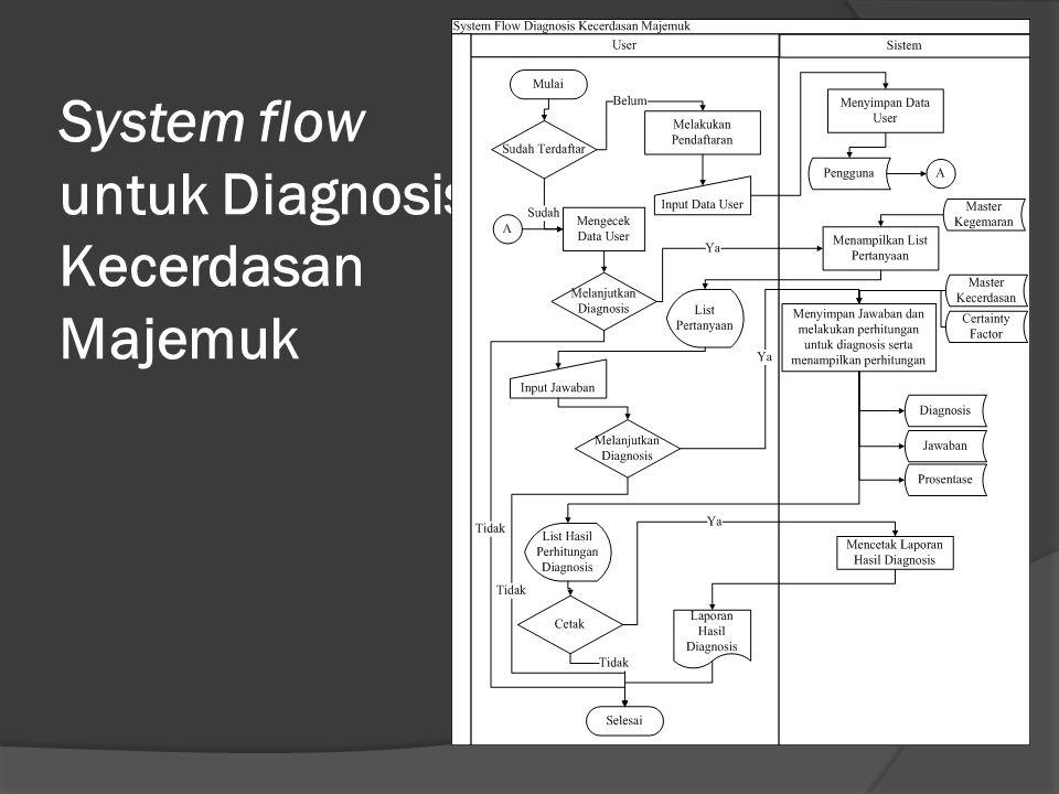 System flow untuk Diagnosis Kecerdasan Majemuk