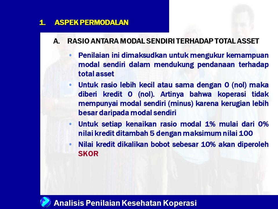 ASPEK PERMODALAN RASIO ANTARA MODAL SENDIRI TERHADAP TOTAL ASSET.
