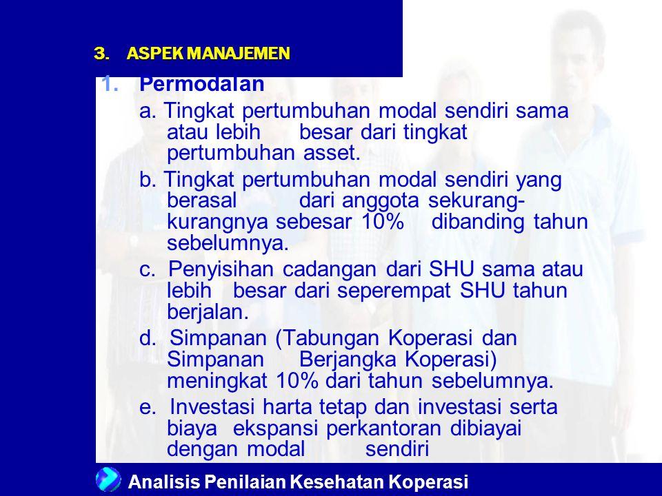 ASPEK MANAJEMEN Permodalan. a. Tingkat pertumbuhan modal sendiri sama atau lebih besar dari tingkat pertumbuhan asset.