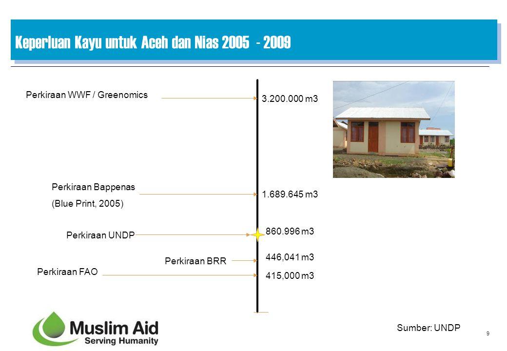 Keperluan Kayu untuk Aceh dan Nias 2005 - 2009
