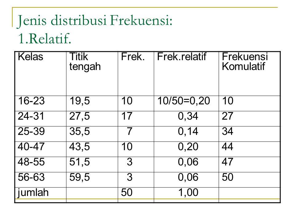 Jenis distribusi Frekuensi: 1.Relatif.