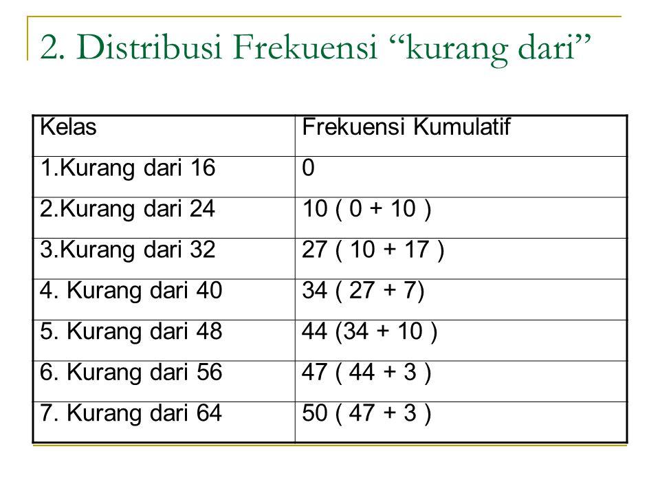 2. Distribusi Frekuensi kurang dari