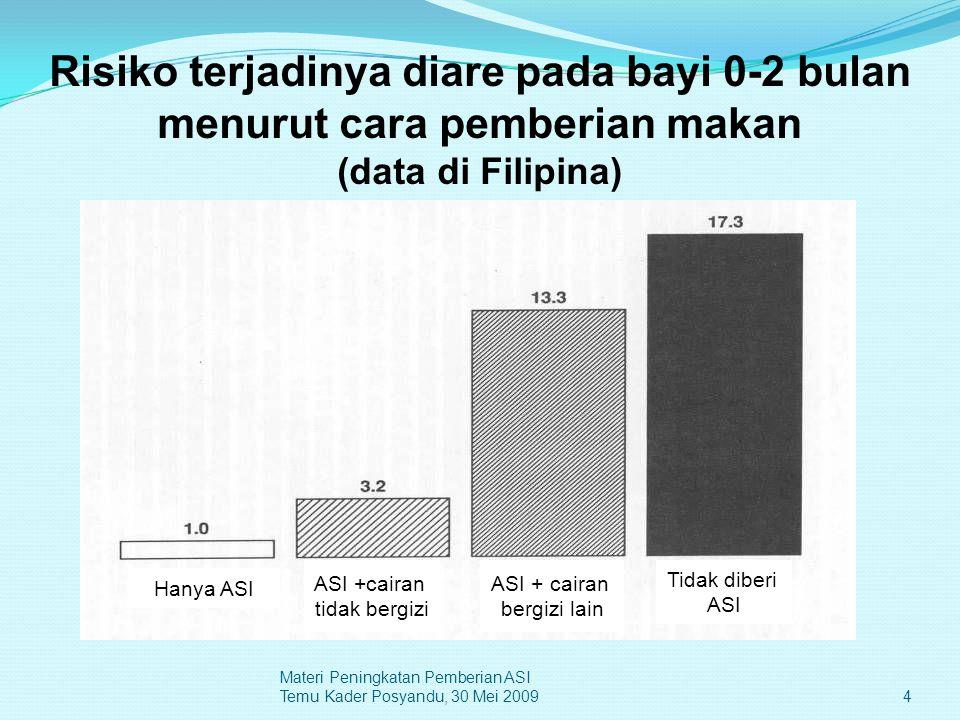 Risiko terjadinya diare pada bayi 0-2 bulan menurut cara pemberian makan (data di Filipina)