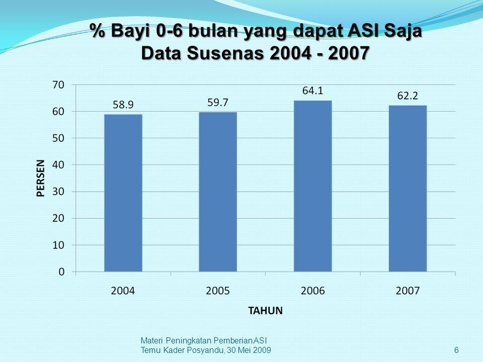 % Bayi 0-6 bulan yang dapat ASI Saja Data Susenas 2004 - 2007