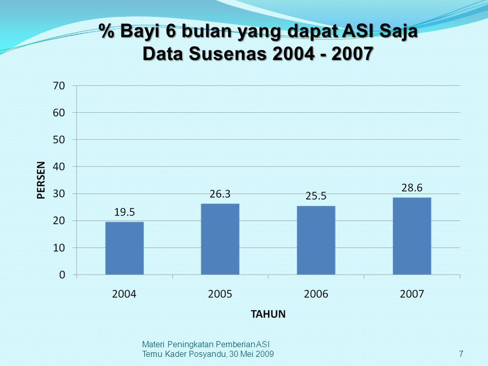 % Bayi 6 bulan yang dapat ASI Saja Data Susenas 2004 - 2007