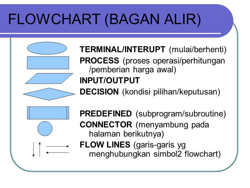 FLOWCHART (BAGAN ALIR)