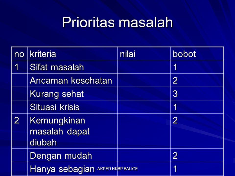 Prioritas masalah no kriteria nilai bobot 1 Sifat masalah