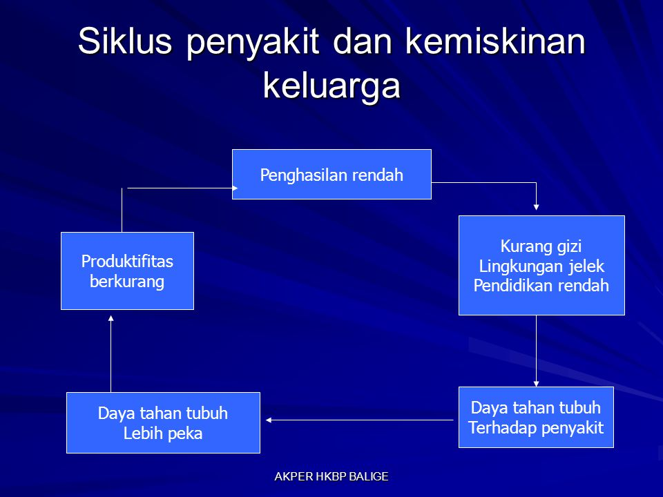 Siklus penyakit dan kemiskinan keluarga