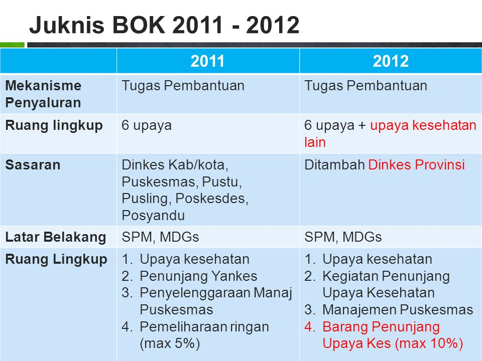 Juknis BOK 2011 - 2012 2011 2012 Mekanisme Penyaluran Tugas Pembantuan