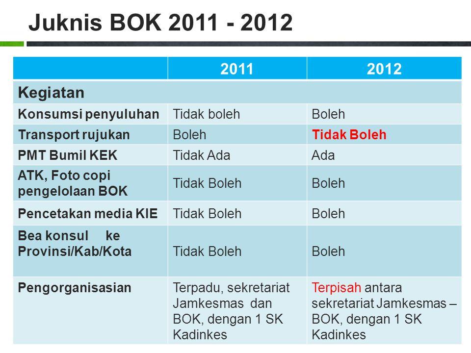 Juknis BOK 2011 - 2012 2011 2012 Kegiatan Konsumsi penyuluhan