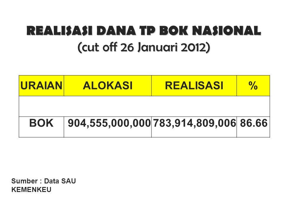 REALISASI DANA TP BOK NASIONAL (cut off 26 Januari 2012)