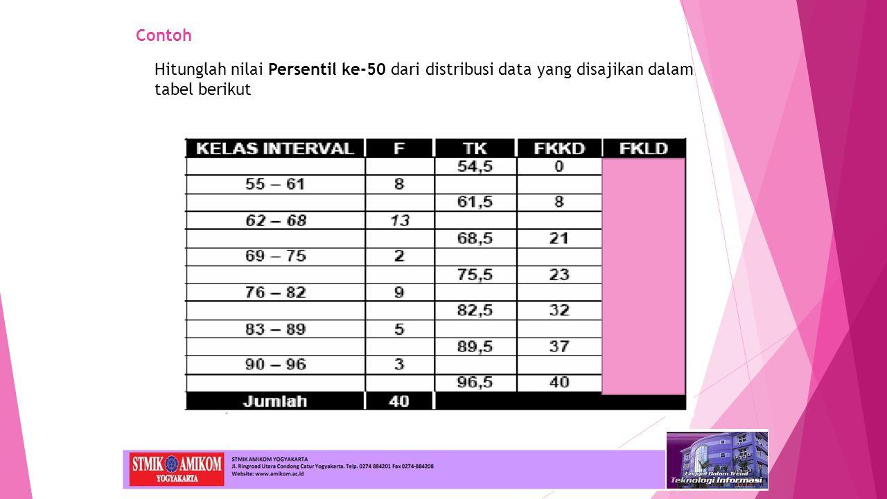 Contoh Hitunglah nilai Persentil ke-50 dari distribusi data yang disajikan dalam tabel berikut