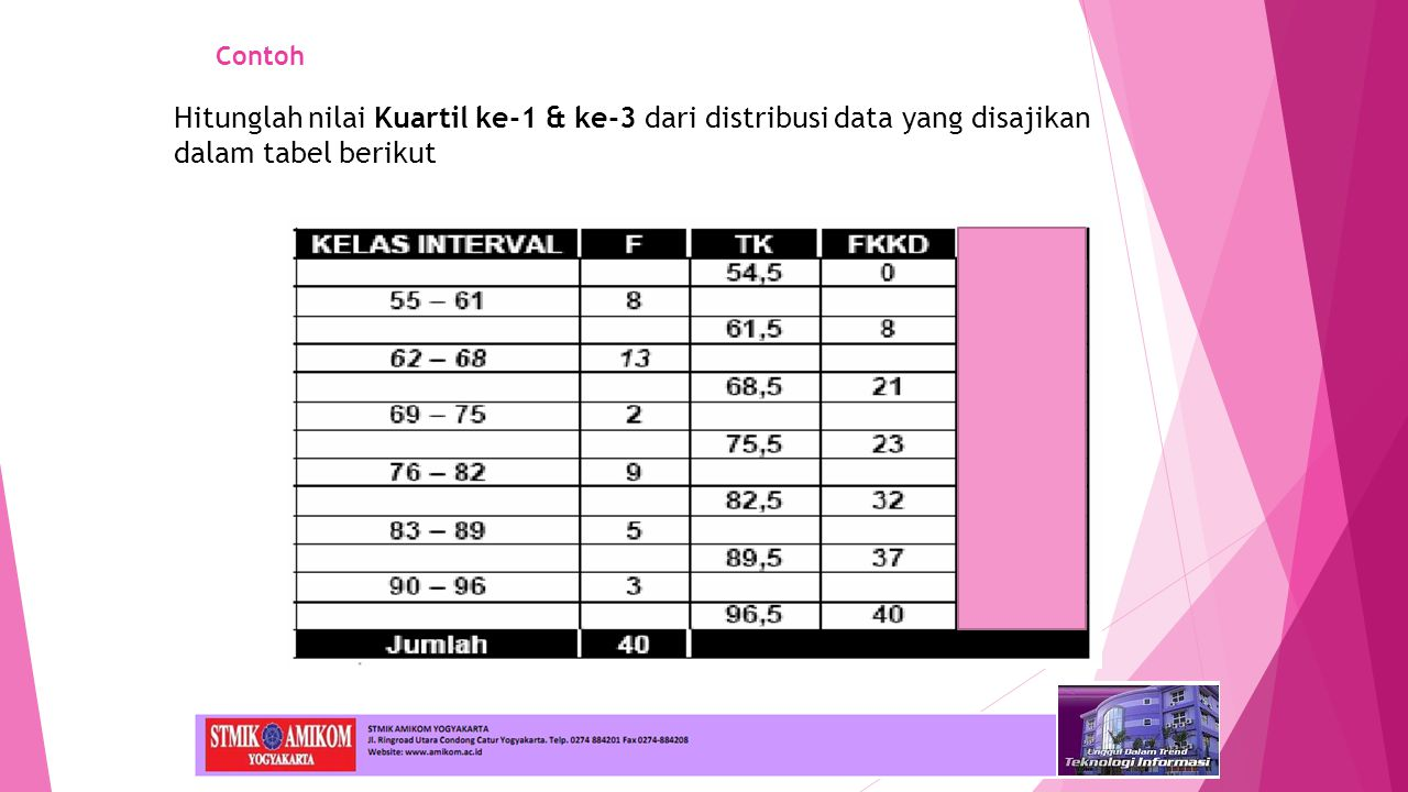 Contoh Hitunglah nilai Kuartil ke-1 & ke-3 dari distribusi data yang disajikan dalam tabel berikut