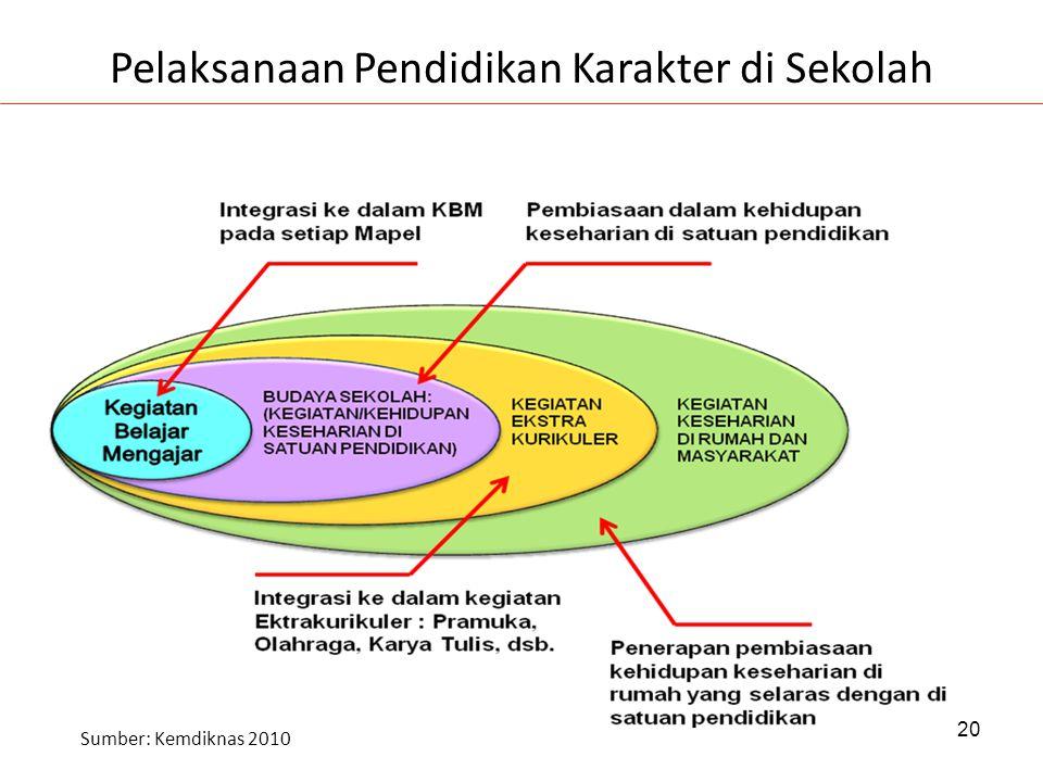 Pelaksanaan Pendidikan Karakter di Sekolah