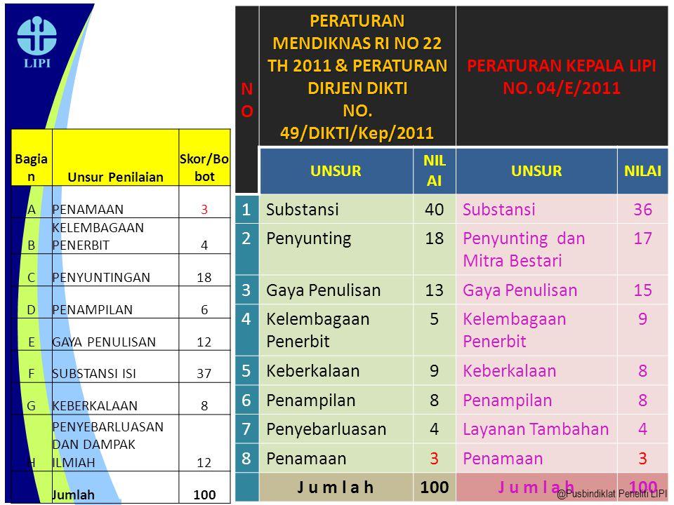 NO PERATURAN MENDIKNAS RI NO 22 TH 2011 & PERATURAN DIRJEN DIKTI. NO. 49/DIKTI/Kep/2011. PERATURAN KEPALA LIPI NO. 04/E/2011.