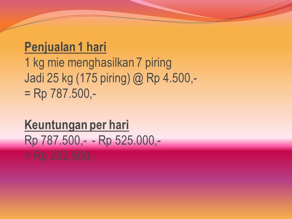 Penjualan 1 hari 1 kg mie menghasilkan 7 piring Jadi 25 kg (175 piring) @ Rp 4.500,- = Rp 787.500,- Keuntungan per hari Rp 787.500,- - Rp 525.000,- = Rp 262.500,-