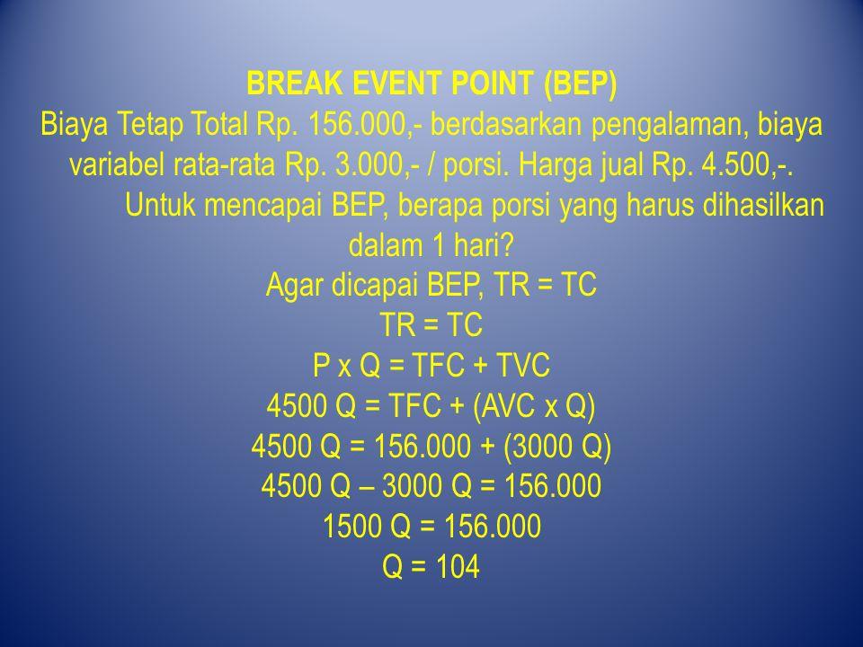 BREAK EVENT POINT (BEP) Biaya Tetap Total Rp. 156