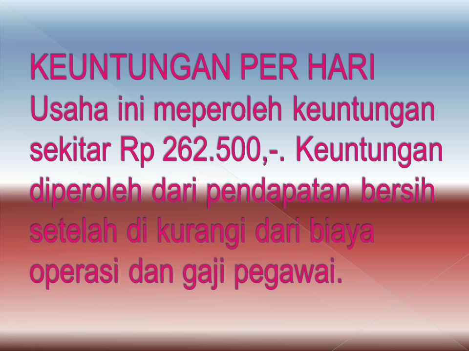 KEUNTUNGAN PER HARI Usaha ini meperoleh keuntungan sekitar Rp 262