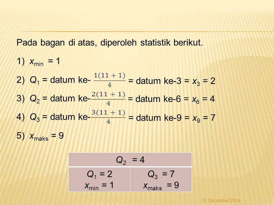 Pada bagan di atas, diperoleh statistik berikut. xmin = 1