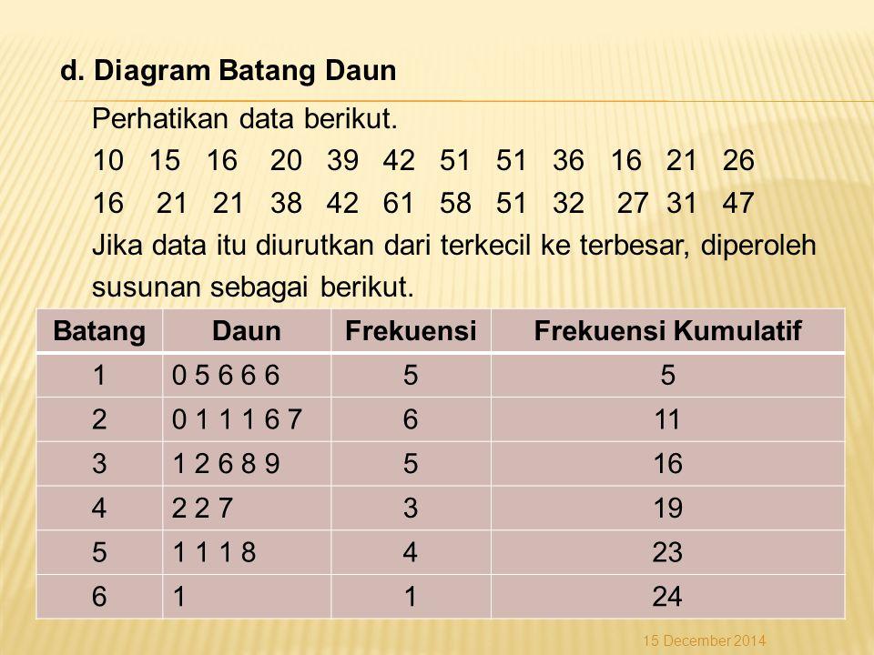 d. Diagram Batang Daun Perhatikan data berikut