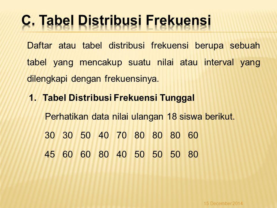 C. Tabel Distribusi Frekuensi
