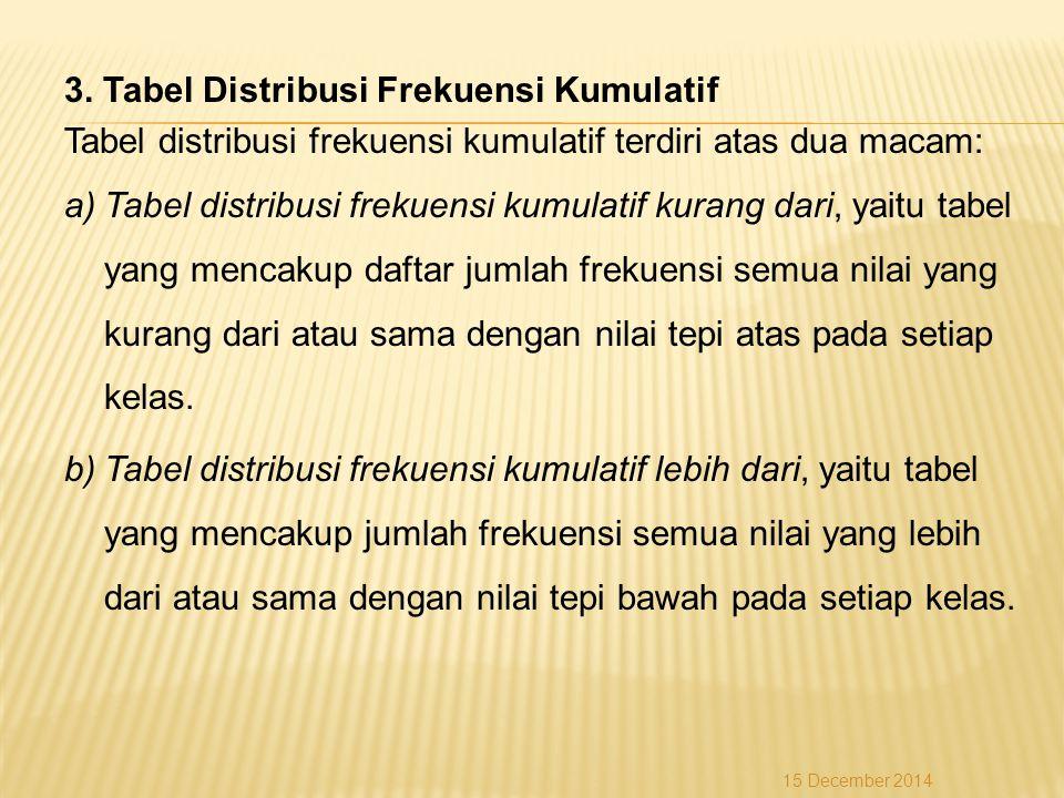 3. Tabel Distribusi Frekuensi Kumulatif