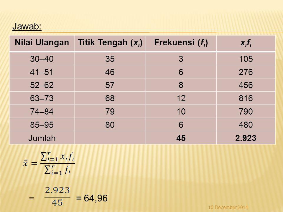 Jawab: = = 64,96 Nilai Ulangan Titik Tengah (xi) Frekuensi (fi) xifi