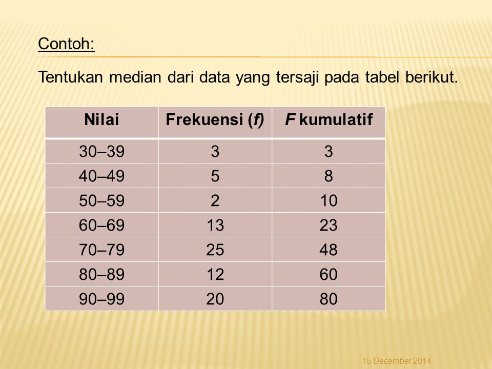Nilai Frekuensi (f) F kumulatif