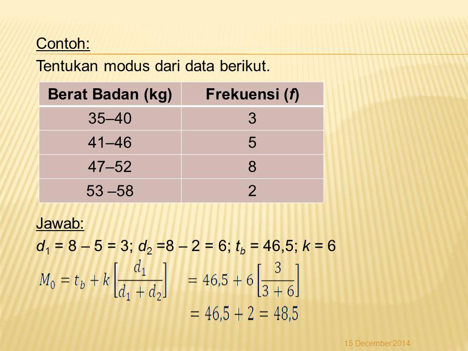 Berat Badan (kg) Frekuensi (f)