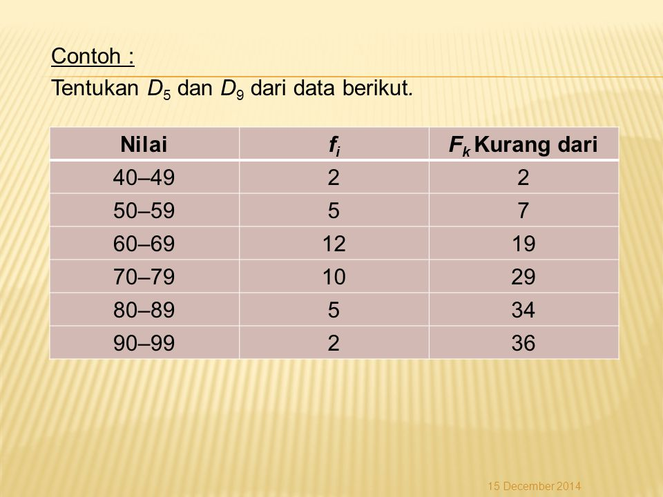 Contoh : Tentukan D5 dan D9 dari data berikut. Nilai fi Fk Kurang dari