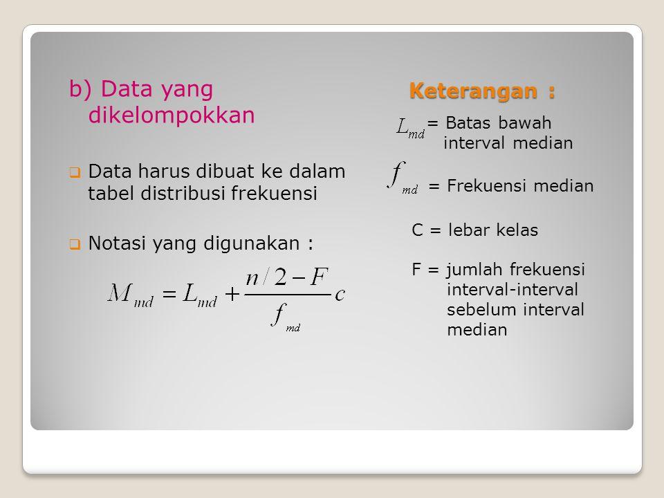 b) Data yang dikelompokkan